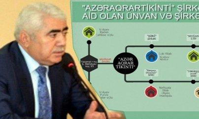 """İlham Əliyevin tənqid etdiyi """"Azəraqrartikinti""""də talan"""